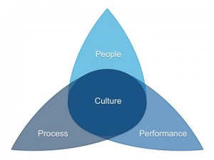 Culture as the intersection of People, Process & Performance.