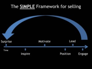 Simple Framework for Sales Effectiveness